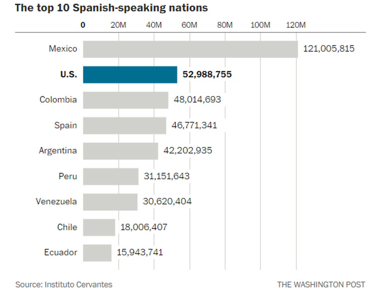 spanish speakers in the usa