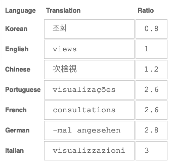 "Table showing comparative lengths of the word ""view"" in different languages as a ratio of the original English"