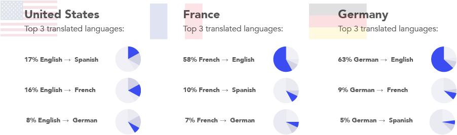 top 3 translated languages for Ecommerce sites (US, FR, DE)