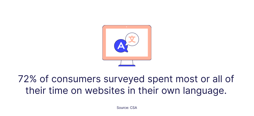 72.1% of consumers surveyed spent most or all of their time on websites in their own language - CSA Report