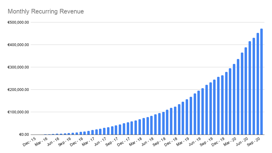 Weglot Monthly Recurring Revenue up to October 2020