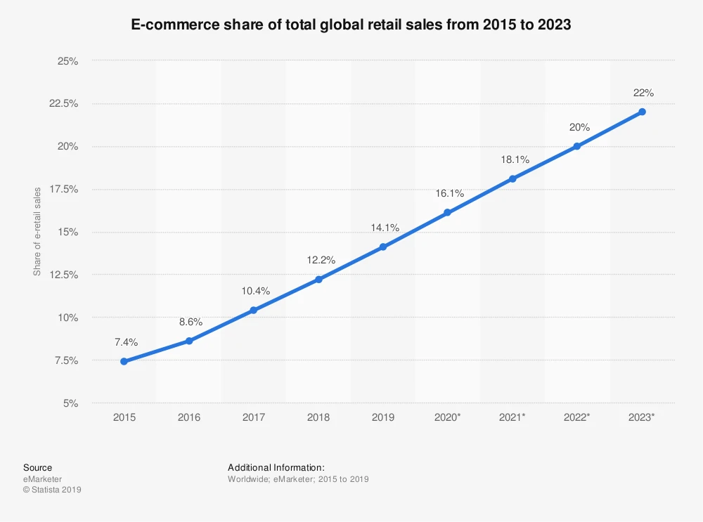 ecommerce share of total global retail sales from 2015-2023