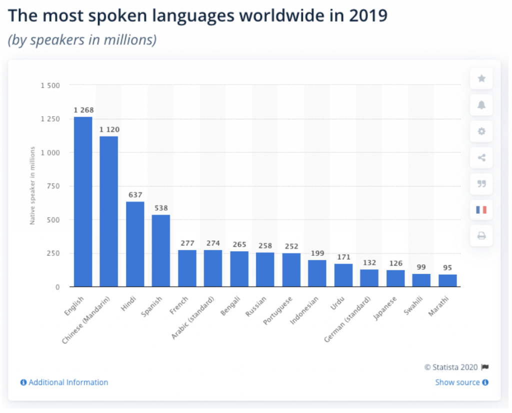Graph of the top most spoken languages in the world