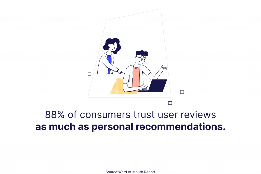 88% of consumers trust user reviews as much as personal recommendations