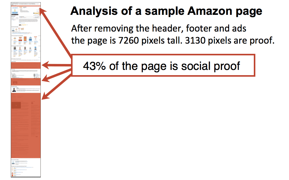 analysis of a sample amazon page