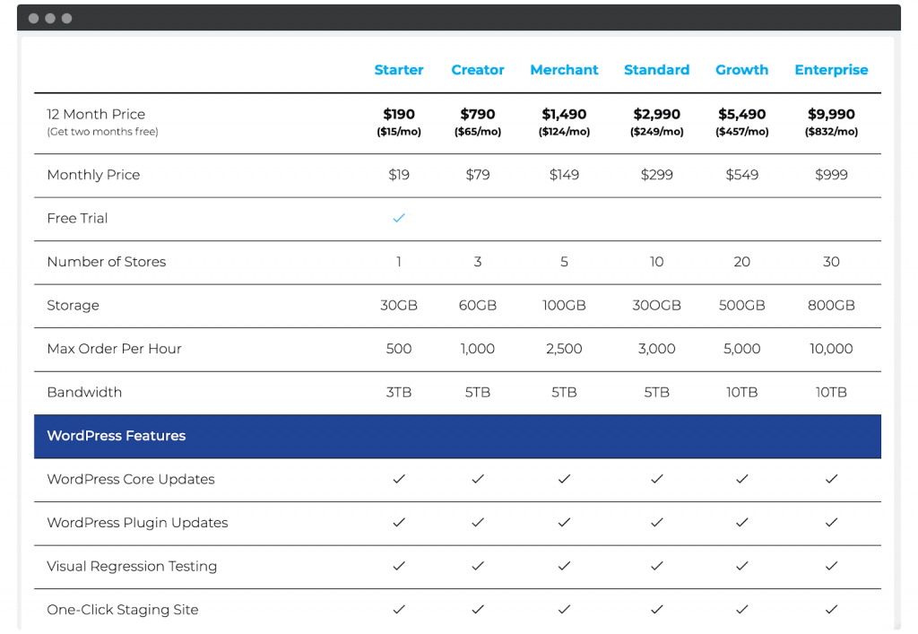 The Nexcess pricing page, showing the 'Max Orders Per Hour' metric.