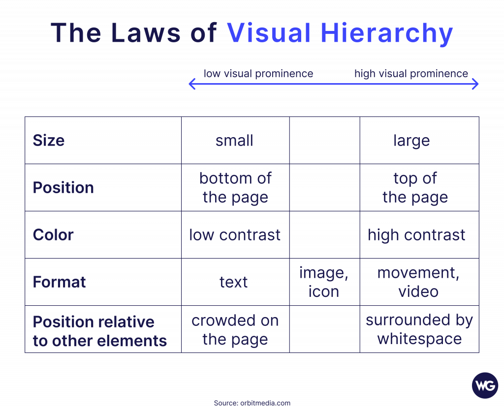 Table of the law of visual hierarchy