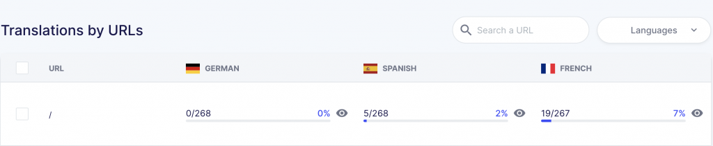 manage translations by URL